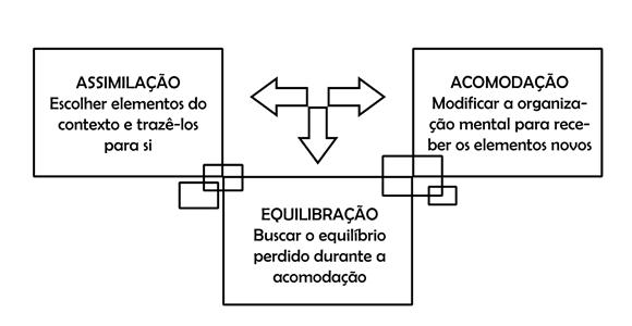 11eab5a7db2 Os conceitos de assimilação